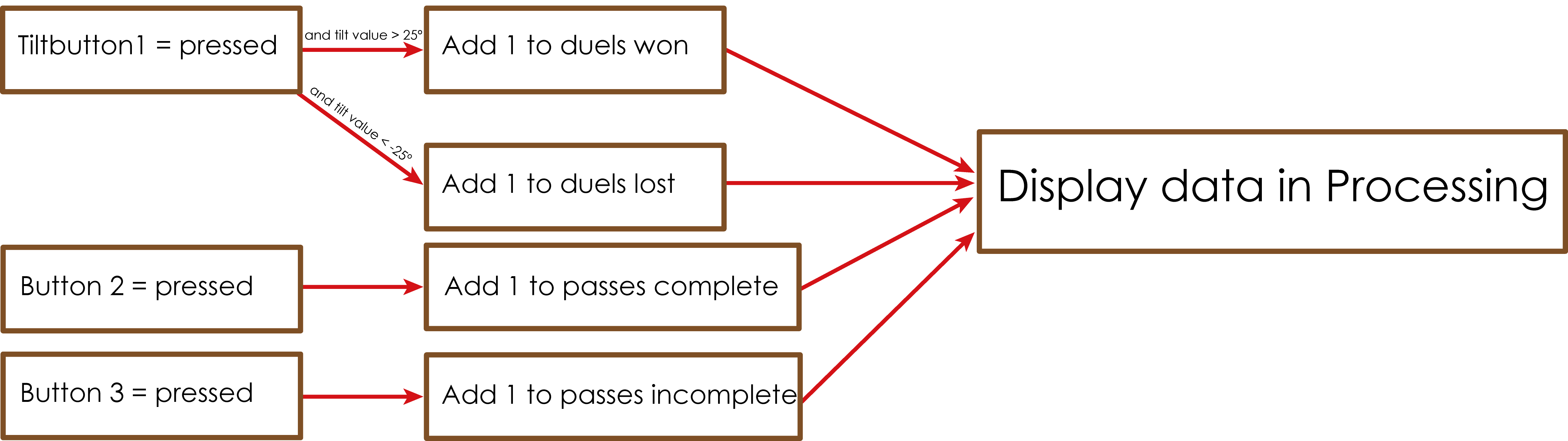 Code Schematic